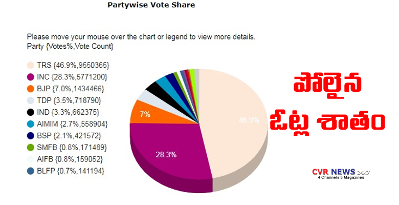 telangana vote share